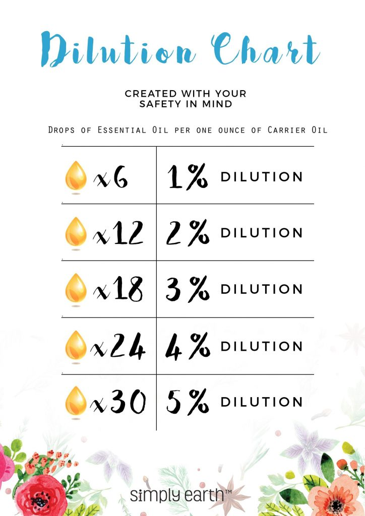 essential oils dilution chart
